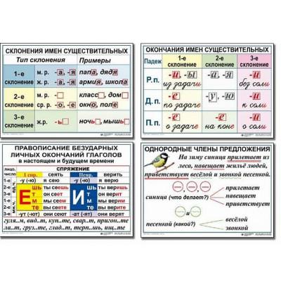 Таблицы Русский язык 4 класс (10 таблиц)