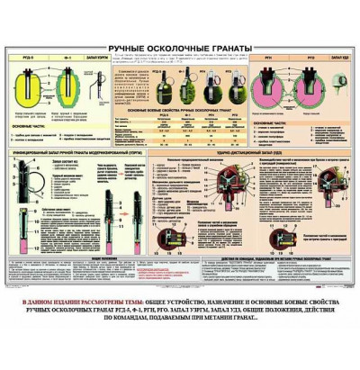 Плакат Ручные гранаты 100*70